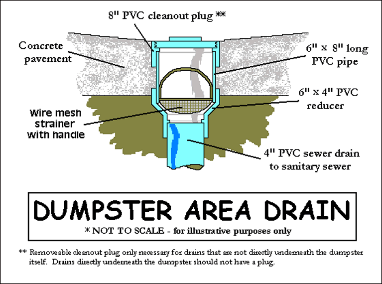 Dumpster Drain Diagram