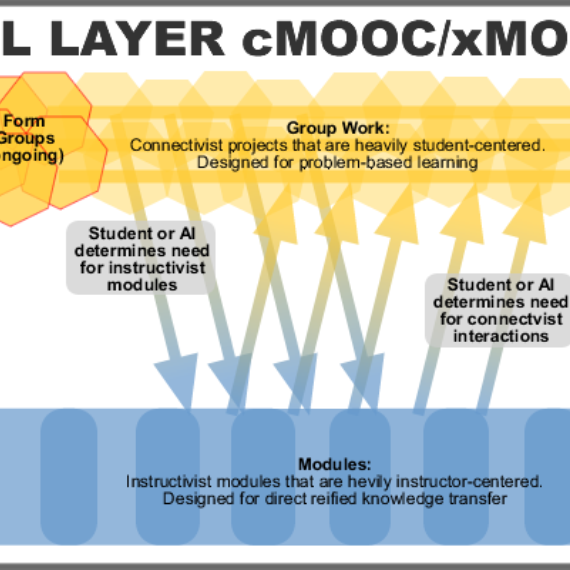Dual-Layer MOOC Diagram