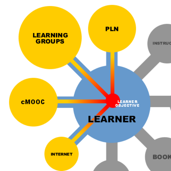 Connectivist Learning Structure Diagram