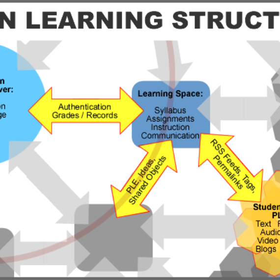 Open Learning Structure Diagram